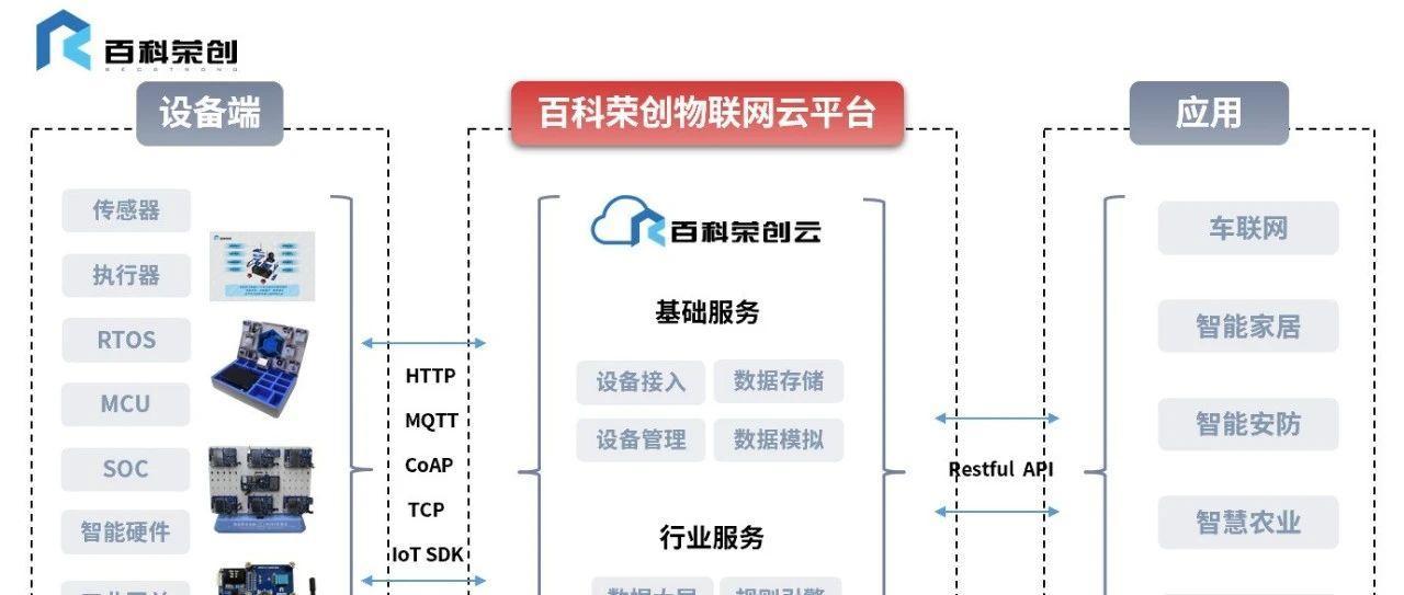 """百科荣创物联网云平台升级2.0版本啦!快来解锁新""""姿势"""""""